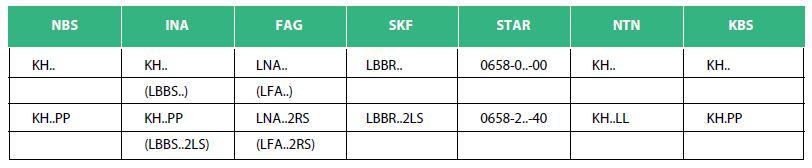 Таблица аналогов линейных подшипников серии KH